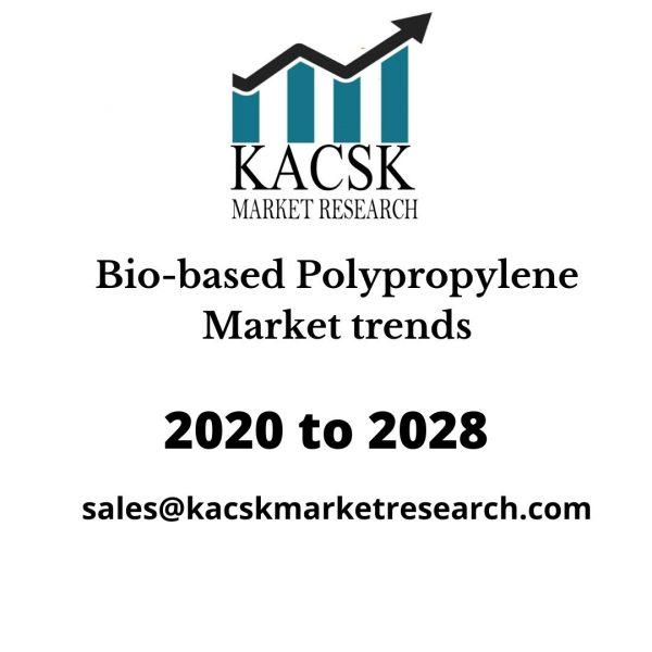 Bio-based Polypropylene Market trends