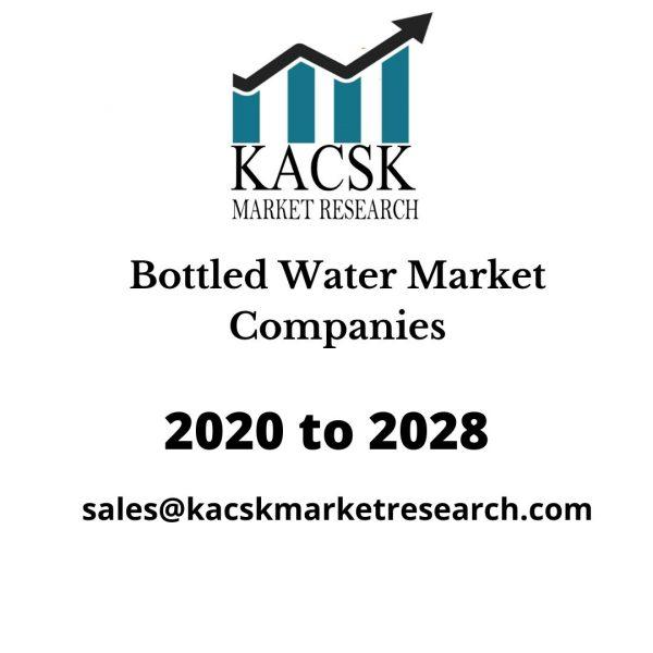 Bottled Water Market Companies