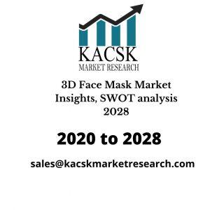 3D Face Mask Market Insights, SWOT analysis 2028
