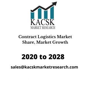 Contract Logistics Market Share