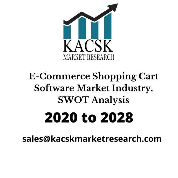 E-Commerce Shopping Cart Software Market Industry