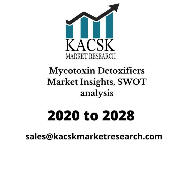 Mycotoxin Detoxifiers Market Insights, SWOT analysis