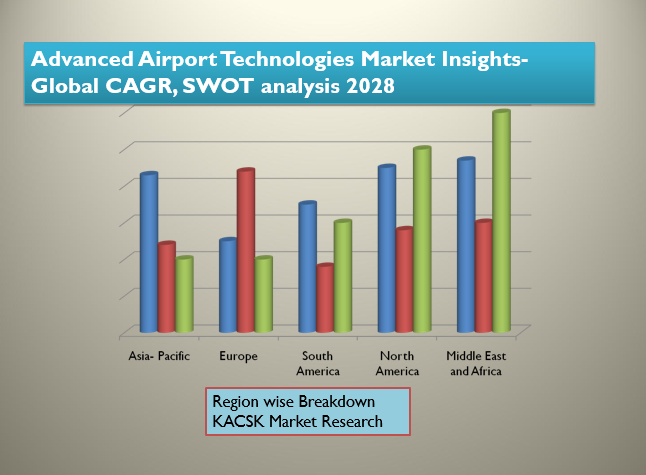 Advanced Airport Technologies Market