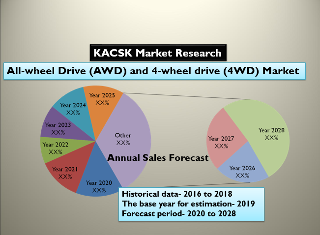 All-wheel Drive (AWD) and 4-wheel drive (4WD) Market