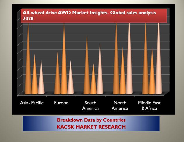 All-wheel drive AWD Market