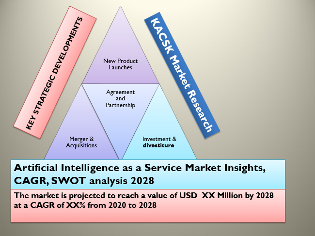 Artificial Intelligence as a Service Market