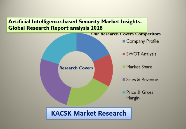Artificial Intelligence-based Security Market
