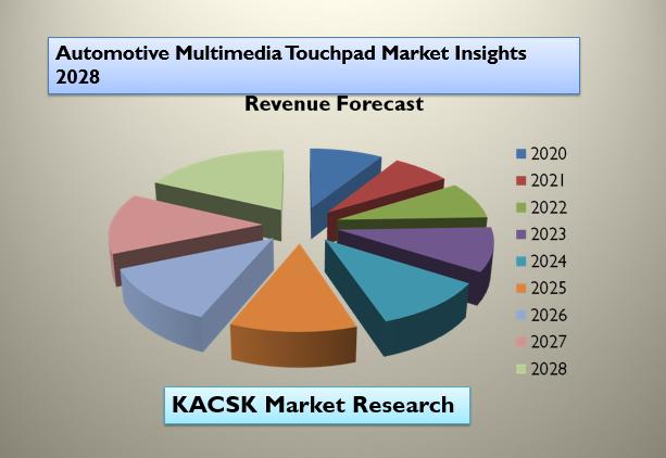 Automotive Multimedia Touchpad Market