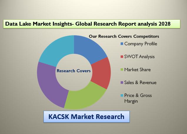 Data Lake Market