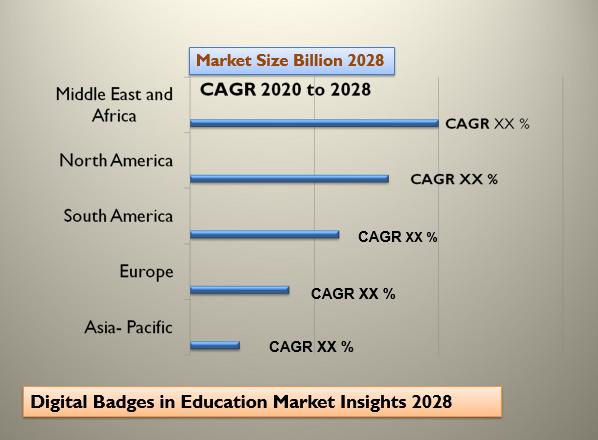Digital Badges in Education Market