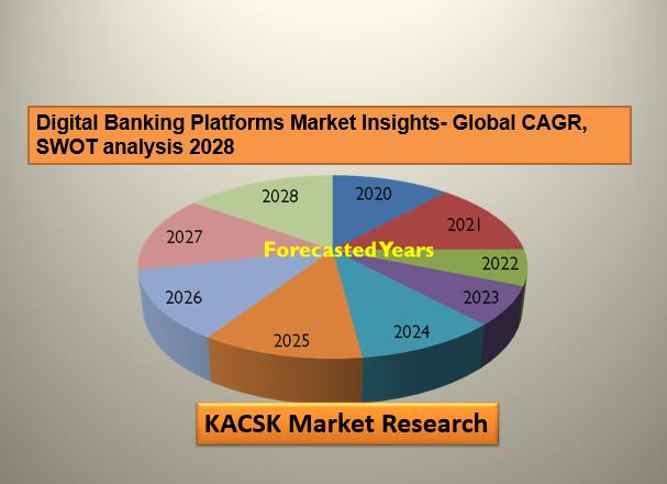 Digital Banking Platforms Market
