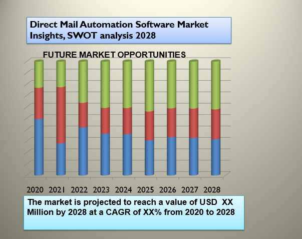Direct Mail Automation Software Market