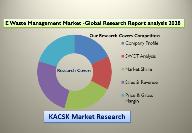 E Waste Management Market