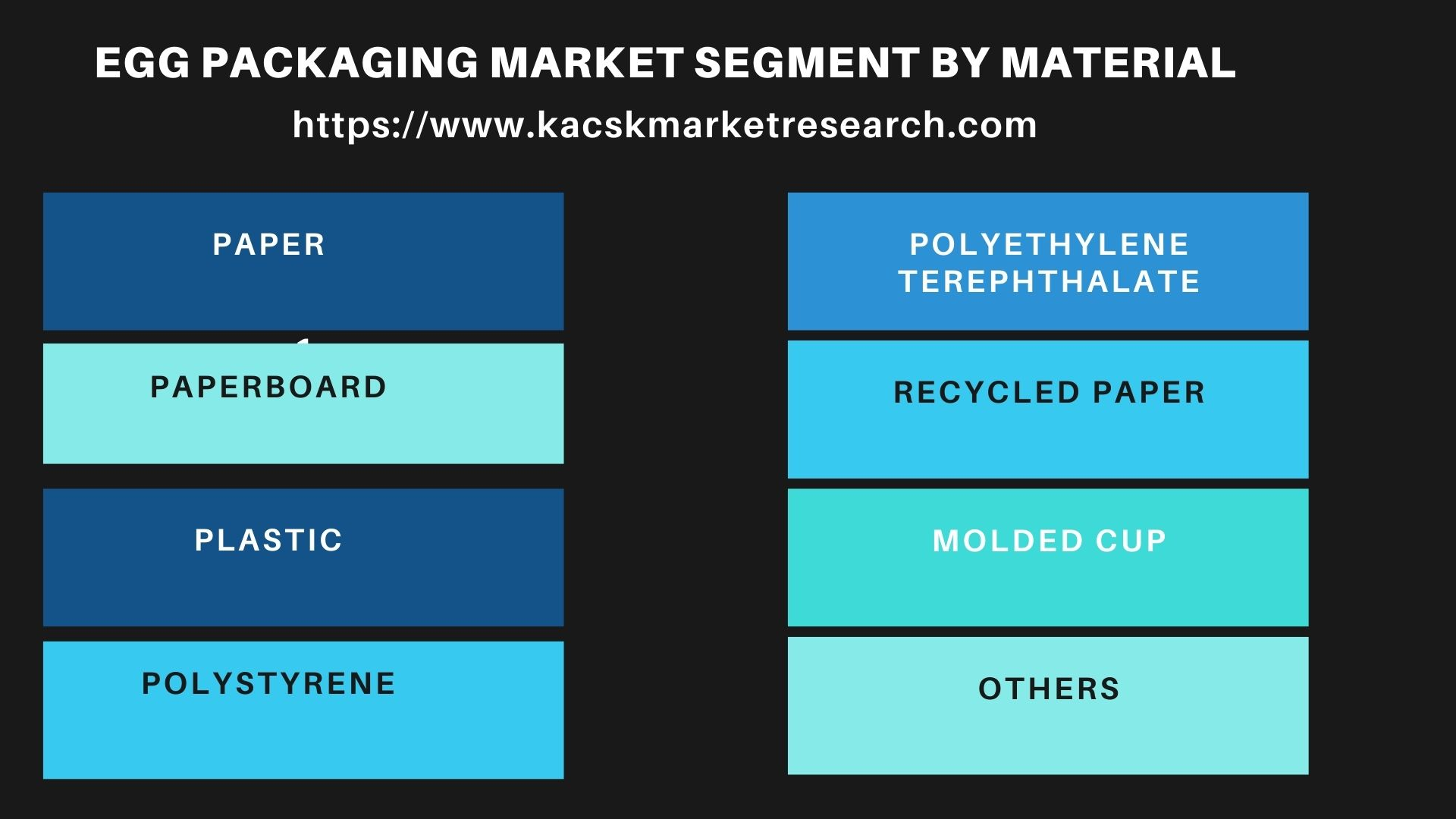 Egg Packaging Market Segment by Material