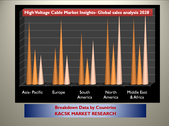 High Voltage Cable Market