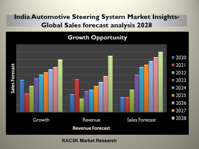 India Automotive Steering System Market