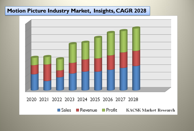 Motion Picture Industry Market