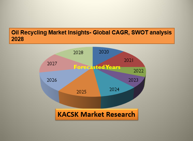 Oil Recycling Market