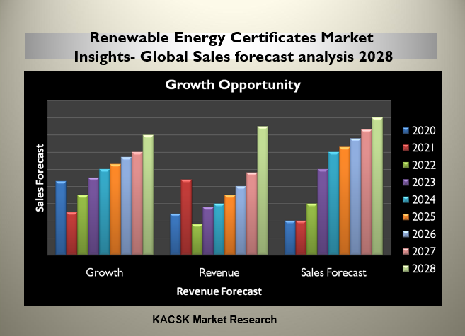 Renewable Energy Certificates Market