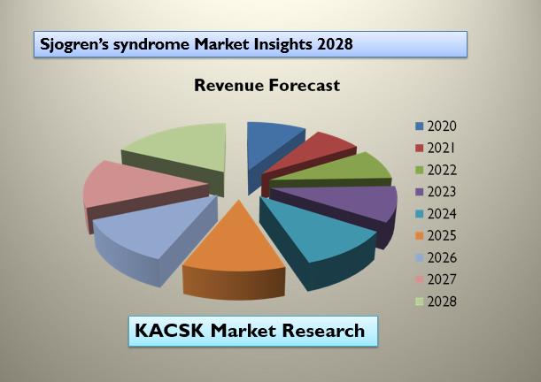 Sjogren's syndrome Market