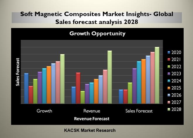 Soft Magnetic Composites Market