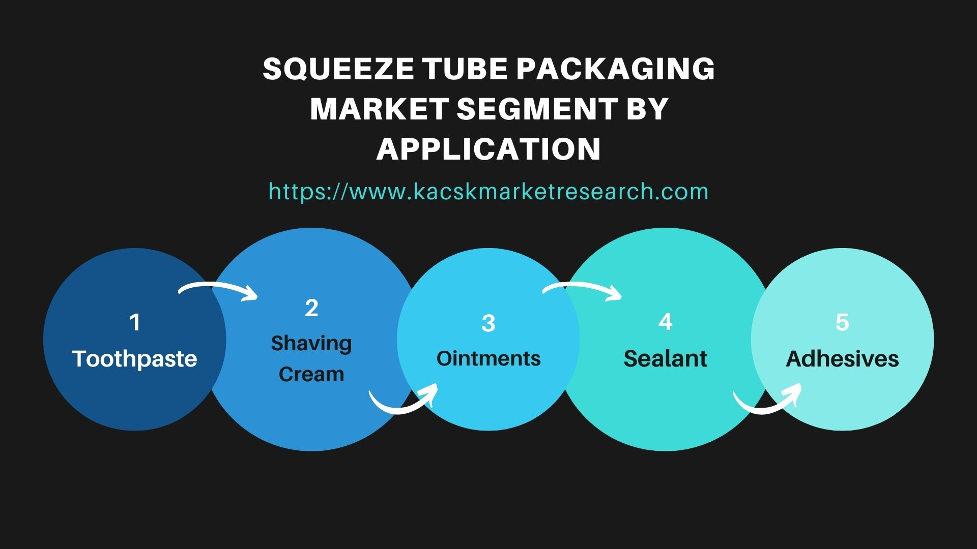 Squeeze Tube Packaging Market Segment by Application