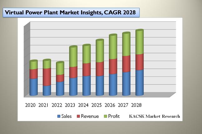 Virtual Power Plant Market