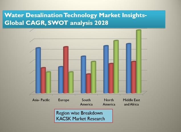 Water Desalination Technology Market