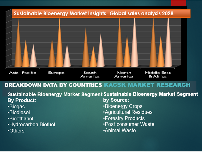 Sustainable Bioenergy Market